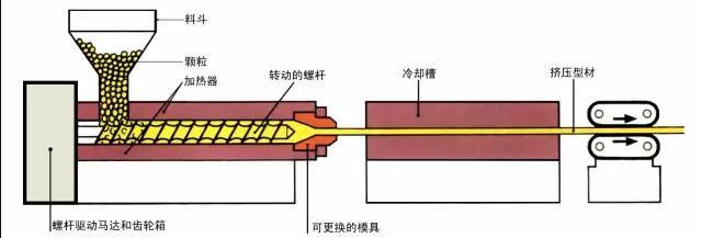 真空成型机挤出成型加工原理